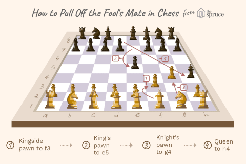 How to pull off a fool's mate in chess