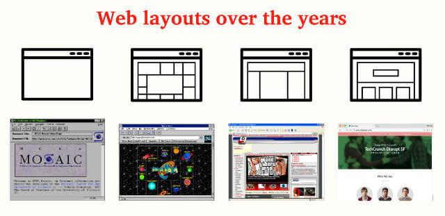 Web layouts over the years
