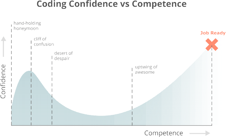 Coding Confidence vs Competence