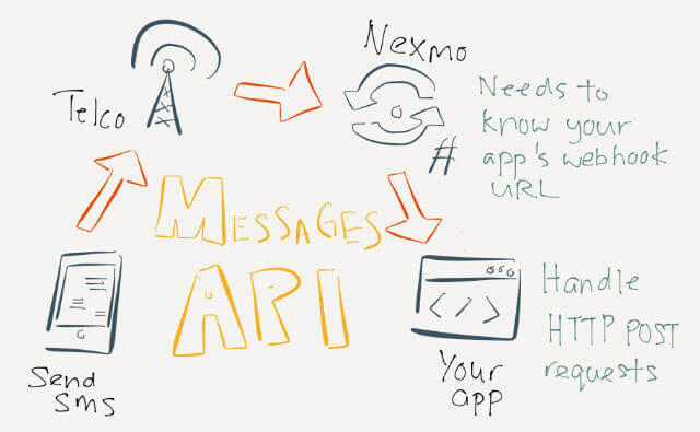 Simplified diagram of how Messages API works, sort of